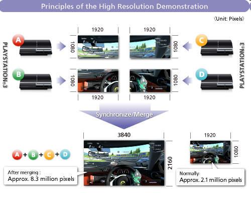 Si pensabas que 1080P era alta definición… Gran Turismo te demostrará que no