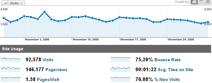 Estadísticas de Noviembre en Akihabara Blues [Google Analytics]